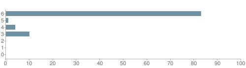 Chart?cht=bhs&chs=500x140&chbh=10&chco=6f92a3&chxt=x,y&chd=t:83,1,4,10,0,0,0&chm=t+83%,333333,0,0,10|t+1%,333333,0,1,10|t+4%,333333,0,2,10|t+10%,333333,0,3,10|t+0%,333333,0,4,10|t+0%,333333,0,5,10|t+0%,333333,0,6,10&chxl=1:|other|indian|hawaiian|asian|hispanic|black|white